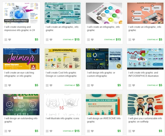 Fiverr dashboard